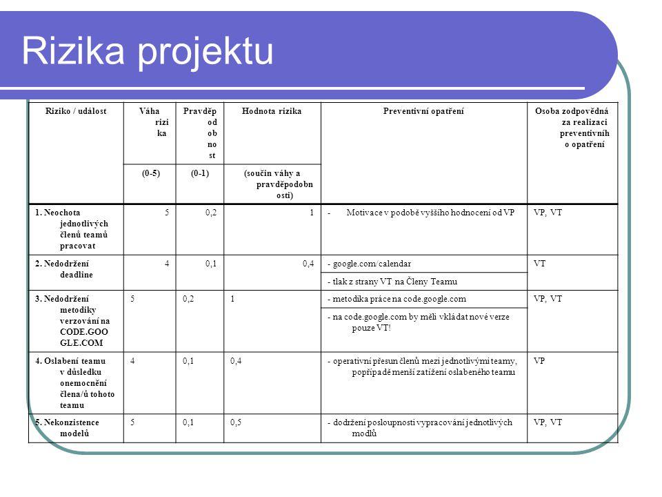 Rizika projektu Riziko / událostVáha rizi ka Pravděp od ob no st Hodnota rizikaPreventivní opatřeníOsoba zodpovědná za realizaci preventivníh o opatření (0-5)(0-1)(součin váhy a pravděpodobn osti) 1.