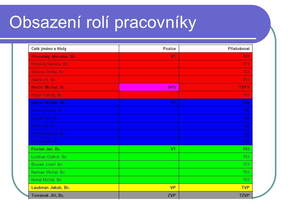 Obsazení rolí pracovníky Celé jméno s titulyPozicePříslušnost Přívratský Miroslav, Bc.VTT01 Pokorná Martina, Bc.