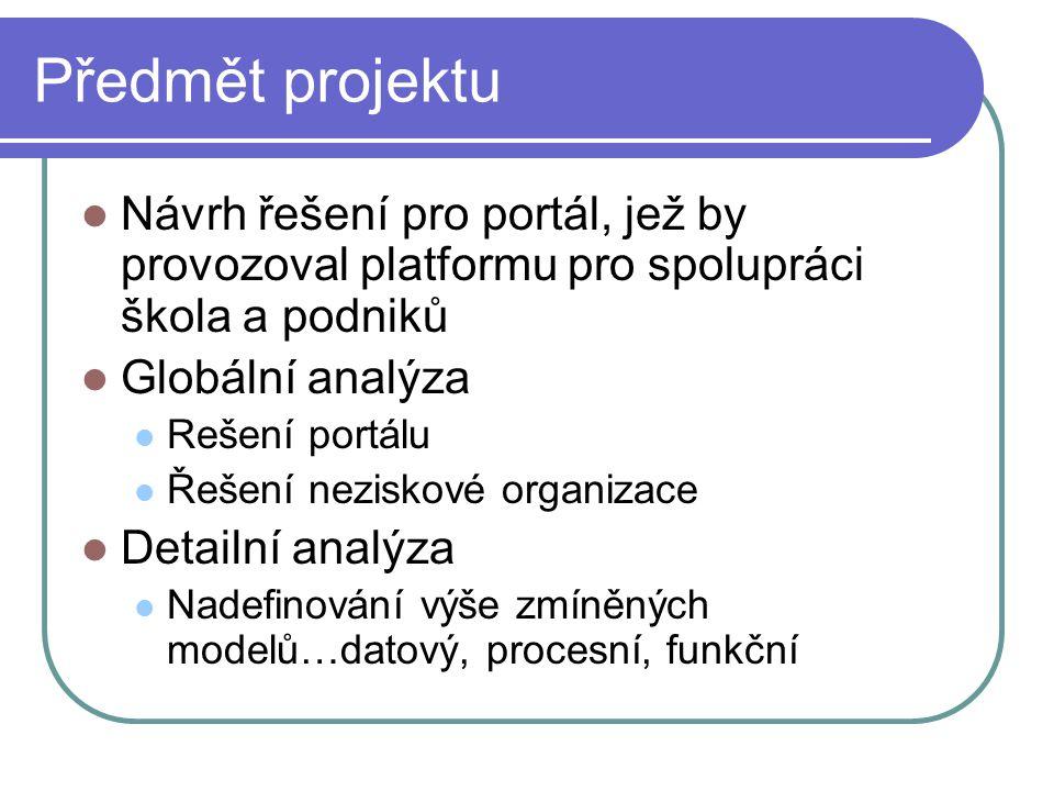 Předmět projektu Návrh řešení pro portál, jež by provozoval platformu pro spolupráci škola a podniků Globální analýza Rešení portálu Řešení neziskové organizace Detailní analýza Nadefinování výše zmíněných modelů…datový, procesní, funkční