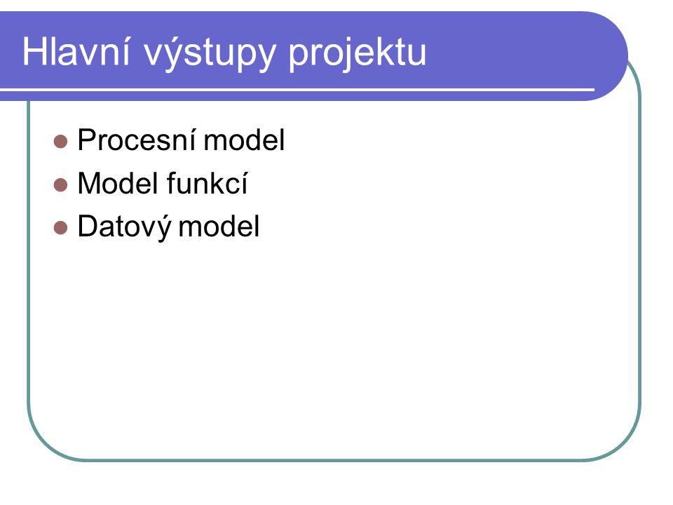 Hlavní výstupy projektu Procesní model Model funkcí Datový model