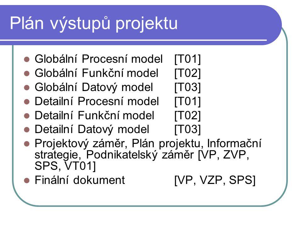 Plán výstupů projektu Globální Procesní model [T01] Globální Funkční model [T02] Globální Datový model [T03] Detailní Procesní model [T01] Detailní Funkční model [T02] Detailní Datový model [T03] Projektový záměr, Plán projektu, Informační strategie, Podnikatelský záměr [VP, ZVP, SPS, VT01] Finální dokument [VP, VZP, SPS]