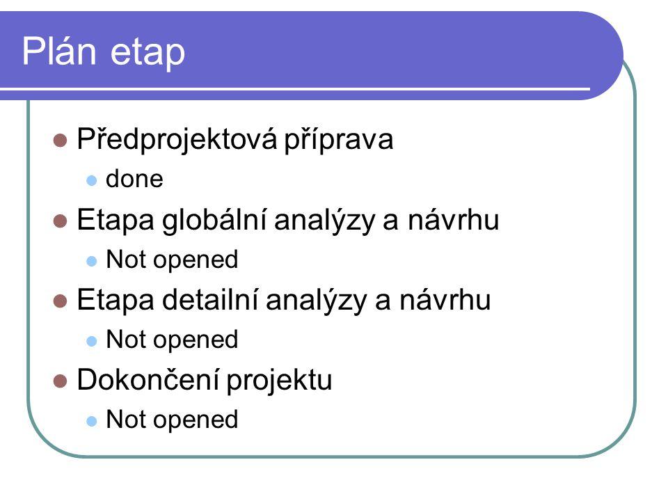 Plán etap