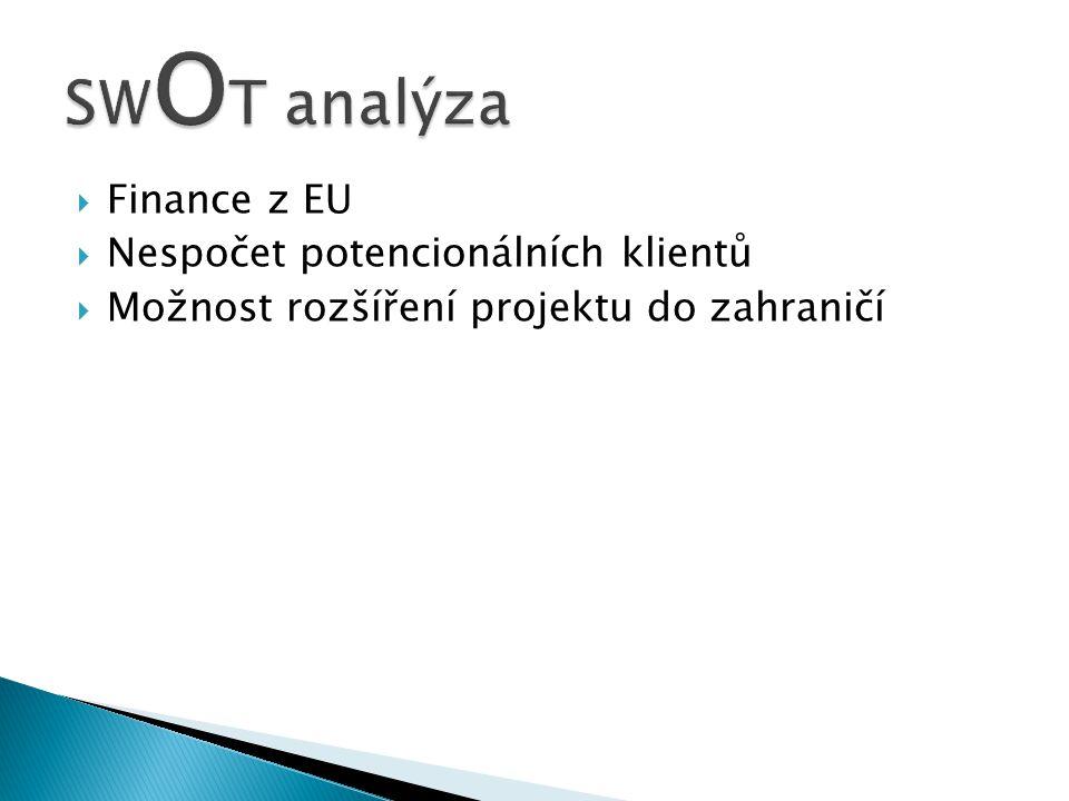  Finance z EU  Nespočet potencionálních klientů  Možnost rozšíření projektu do zahraničí