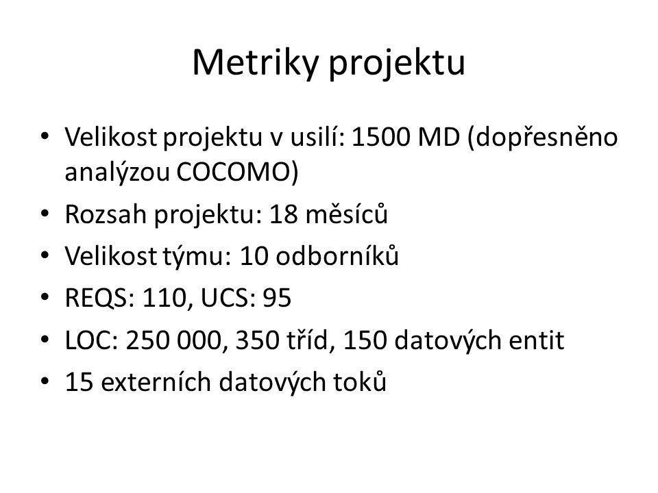 Metriky projektu Velikost projektu v usilí: 1500 MD (dopřesněno analýzou COCOMO) Rozsah projektu: 18 měsíců Velikost týmu: 10 odborníků REQS: 110, UCS: 95 LOC: 250 000, 350 tříd, 150 datových entit 15 externích datových toků