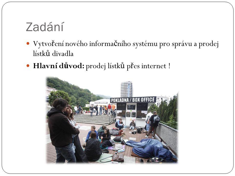 Vybrané funkce systému CRUD Uživatel Titul Program Rezervace Role Sál Č ást sálu Herec Sleva