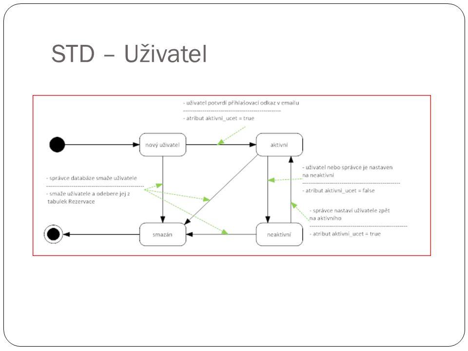 STD – Uživatel
