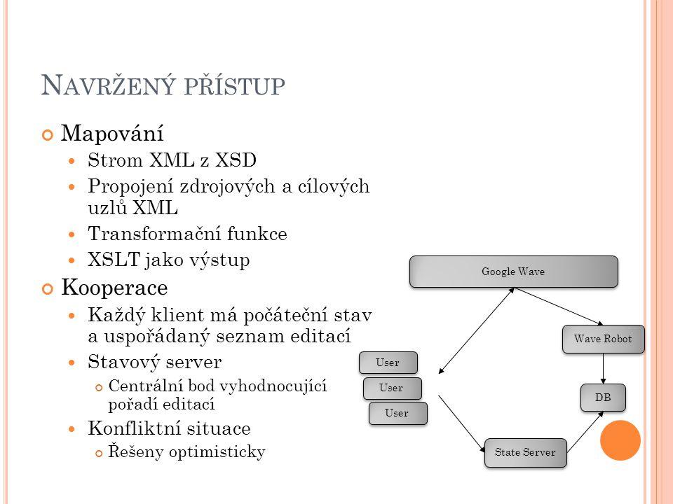 N AVRŽENÝ PŘÍSTUP Mapování Strom XML z XSD Propojení zdrojových a cílových uzlů XML Transformační funkce XSLT jako výstup Kooperace Každý klient má počáteční stav a uspořádaný seznam editací Stavový server Centrální bod vyhodnocující pořadí editací Konfliktní situace Řešeny optimisticky Google Wave Wave Robot State Server DB User