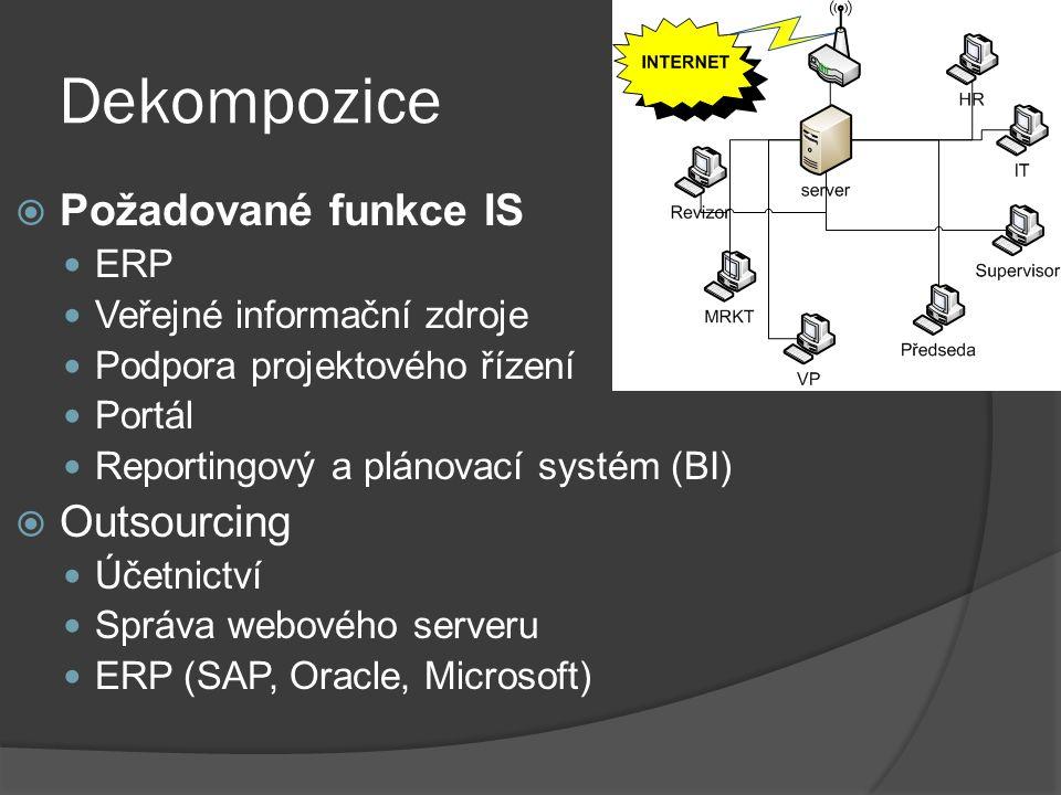 Dekompozice  Požadované funkce IS ERP Veřejné informační zdroje Podpora projektového řízení Portál Reportingový a plánovací systém (BI)  Outsourcing