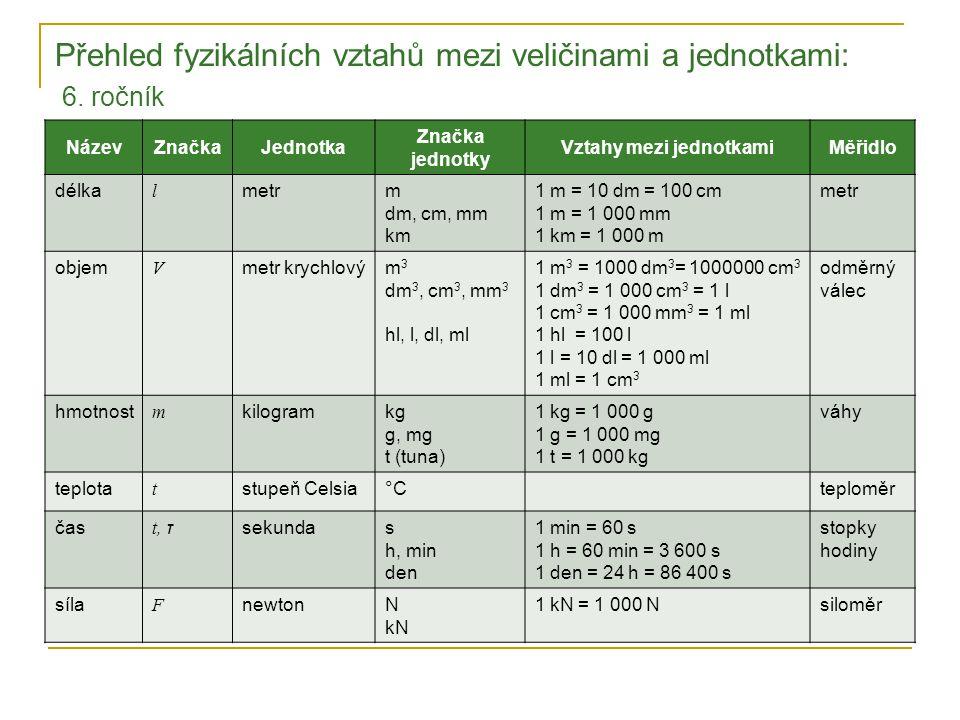 Přehled fyzikálních vztahů mezi veličinami a jednotkami: 6. ročník NázevZnačkaJednotka Značka jednotky Vztahy mezi jednotkamiMěřidlo délka l metrm dm,