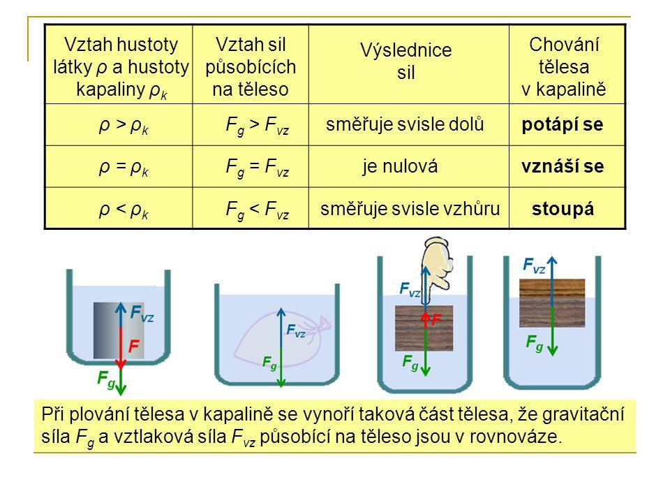 Vztah hustoty látky ρ a hustoty kapaliny ρ k Vztah sil působících na těleso Výslednice sil Chování tělesa v kapalině ρ > ρ k ρ = ρ k ρ < ρ k F g < F v