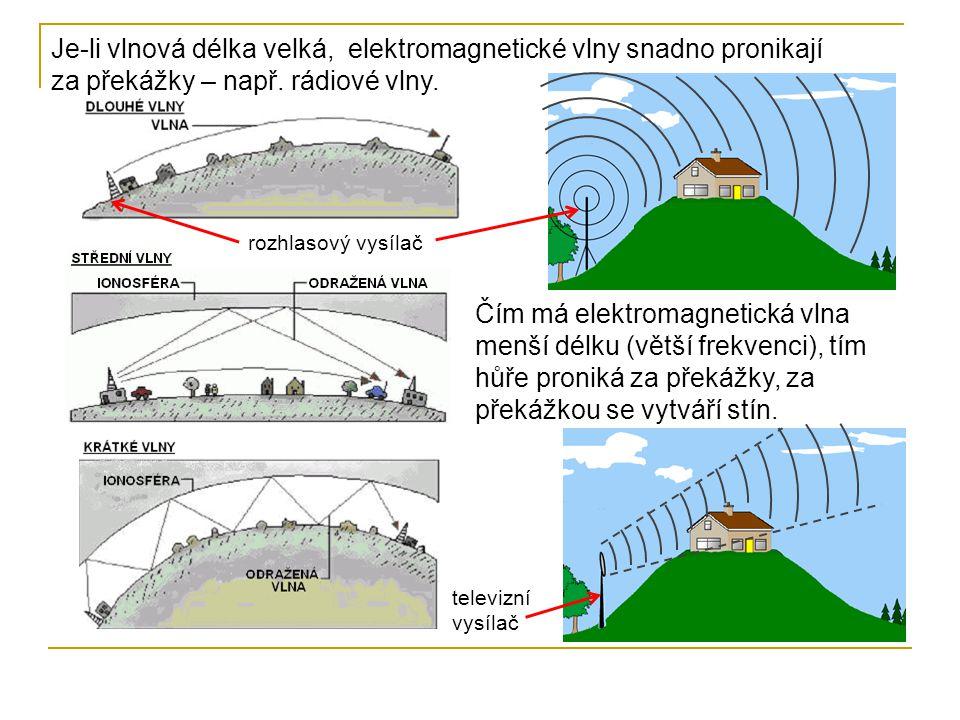 Je-li vlnová délka velká, elektromagnetické vlny snadno pronikají za překážky – např.
