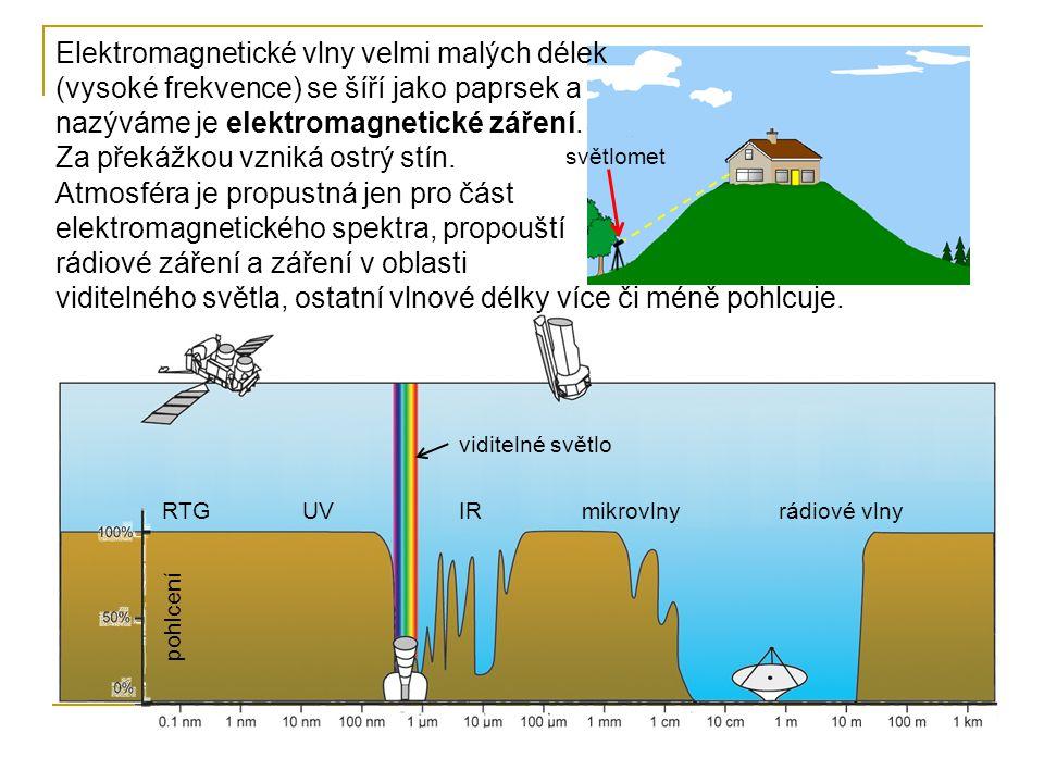 Atmosféra je propustná jen pro část elektromagnetického spektra, propouští rádiové záření a záření v oblasti viditelného světla, ostatní vlnové délky více či méně pohlcuje.