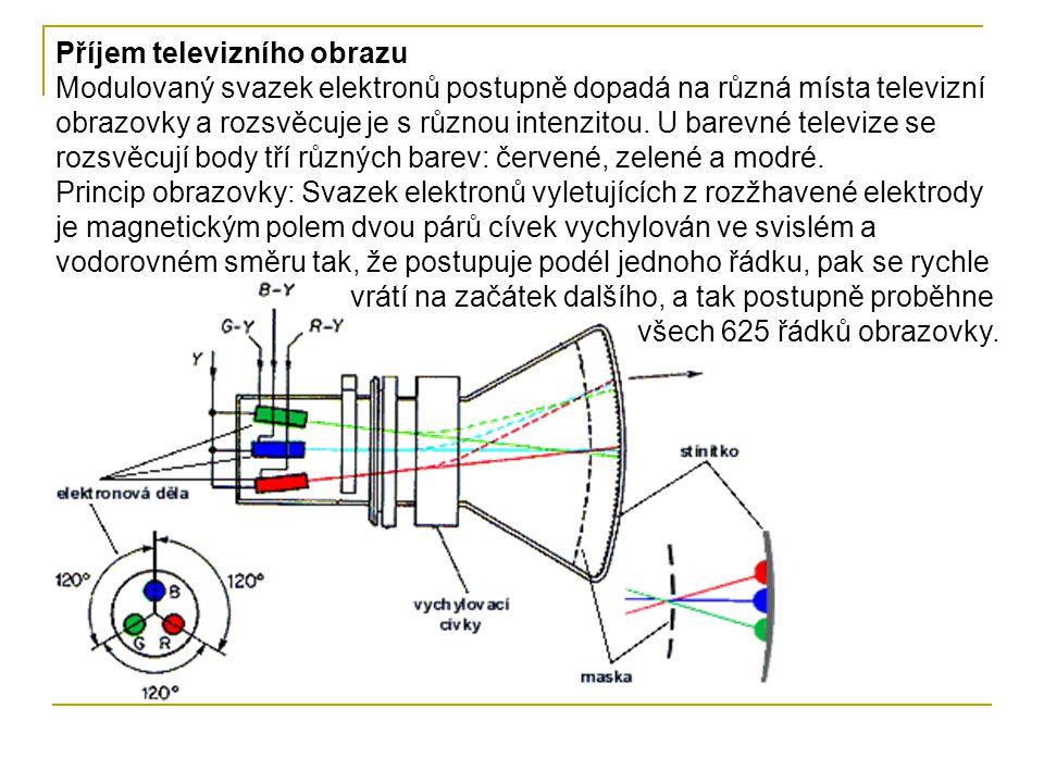 Příjem televizního obrazu Modulovaný svazek elektronů postupně dopadá na různá místa televizní obrazovky a rozsvěcuje je s různou intenzitou.