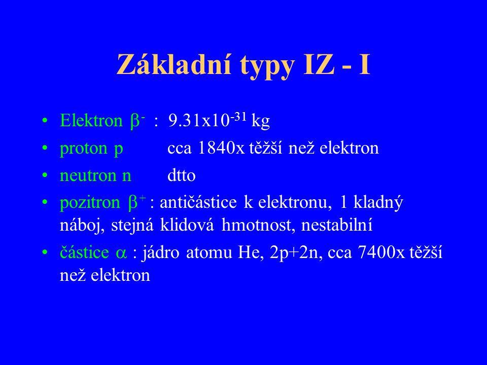 Základní typy IZ - I Elektron  - : 9.31x10 -31 kg proton p cca 1840x těžší než elektron neutron n dtto pozitron  + : antičástice k elektronu, 1 klad