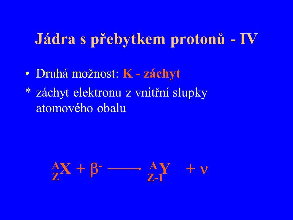 Jádra s přebytkem protonů - IV Druhá možnost: K - záchyt *záchyt elektronu z vnitřní slupky atomového obalu AXAX A Y Z Z-1 + +  -
