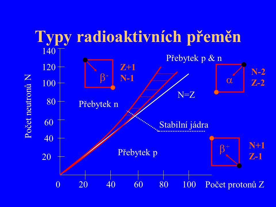 Typy radioaktivních přeměn Počet protonů Z0 20 40 60 80 100 140 120 100 80 60 40 20 Počet neutronů N N=Z Stabilní jádra Přebytek n Přebytek p Přebytek