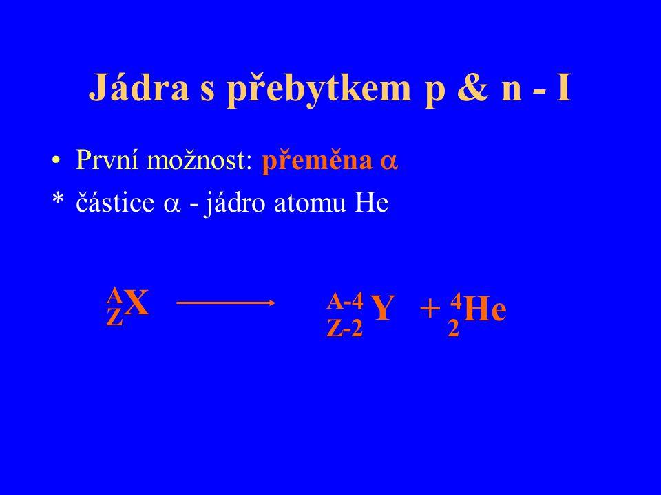 Jádra s přebytkem p & n - I První možnost: přeměna  *částice  - jádro atomu He AXAX A-4 Y Z Z-2 + 4 He 2