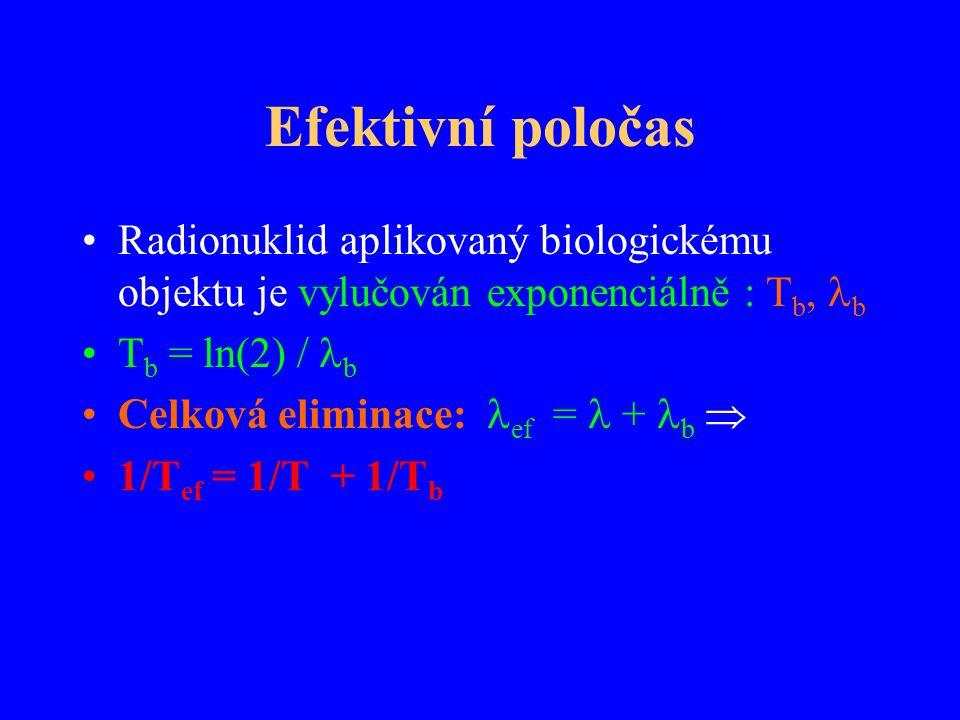 Efektivní poločas Radionuklid aplikovaný biologickému objektu je vylučován exponenciálně : T b, b T b = ln(2) / b Celková eliminace: ef = + b  1/T ef