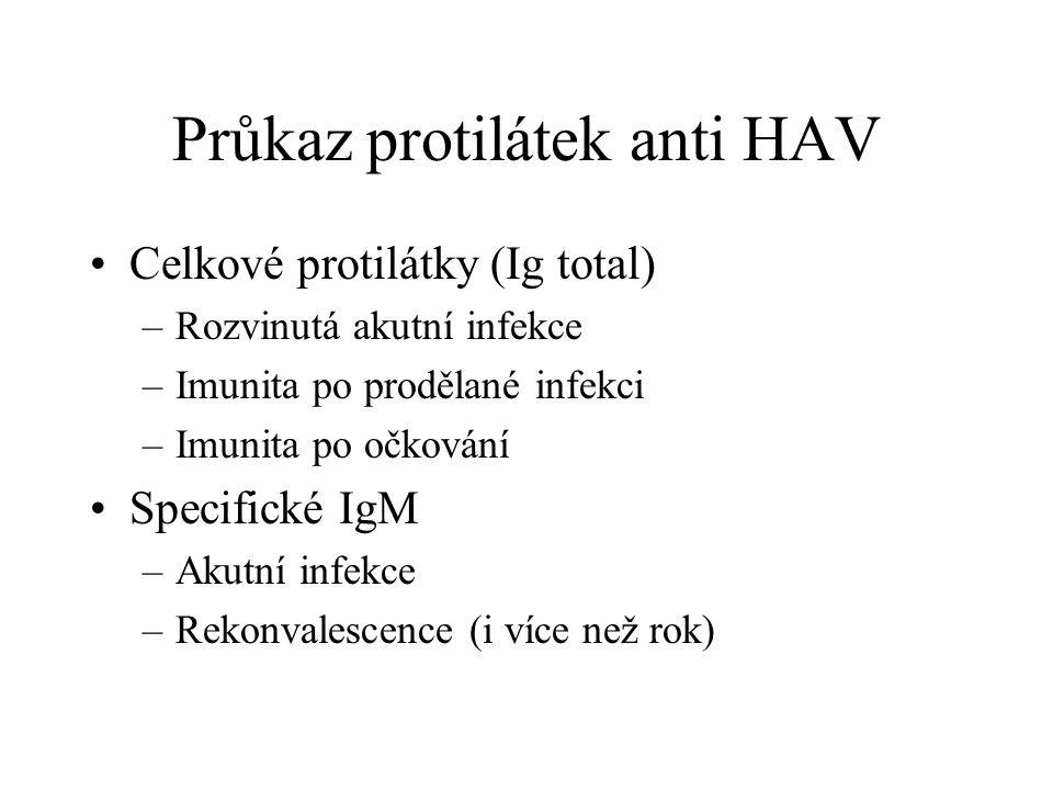Průkaz protilátek anti HAV Celkové protilátky (Ig total) –Rozvinutá akutní infekce –Imunita po prodělané infekci –Imunita po očkování Specifické IgM –