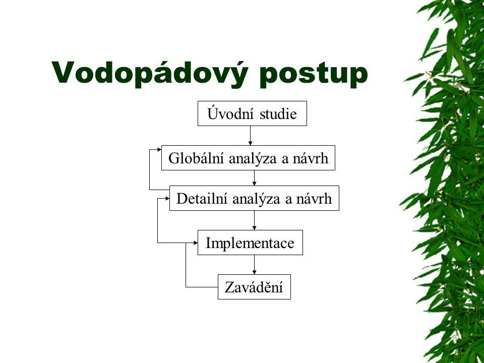 Vodopádový postup Zavádění Globální analýza a návrh Detailní analýza a návrh Implementace Úvodní studie