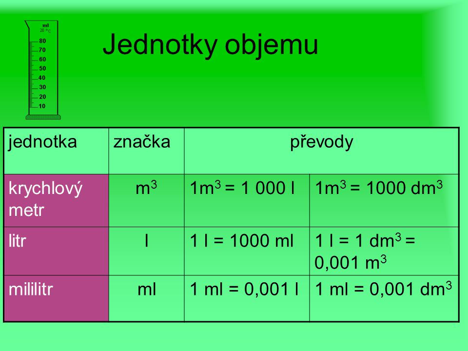 Jednotky objemu jednotkaznačkapřevody krychlový metr m3m3 1m 3 = 1 000 l1m 3 = 1000 dm 3 litrl1 l = 1000 ml1 l = 1 dm 3 = 0,001 m 3 mililitrml1 ml = 0