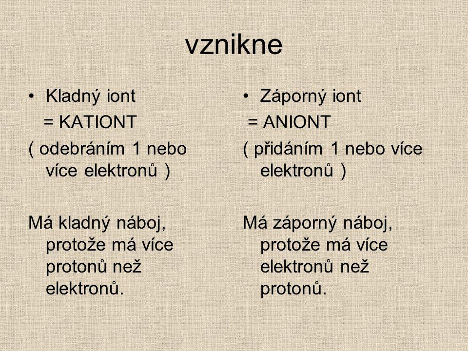 vznikne Kladný iont = KATIONT ( odebráním 1 nebo více elektronů ) Má kladný náboj, protože má více protonů než elektronů.