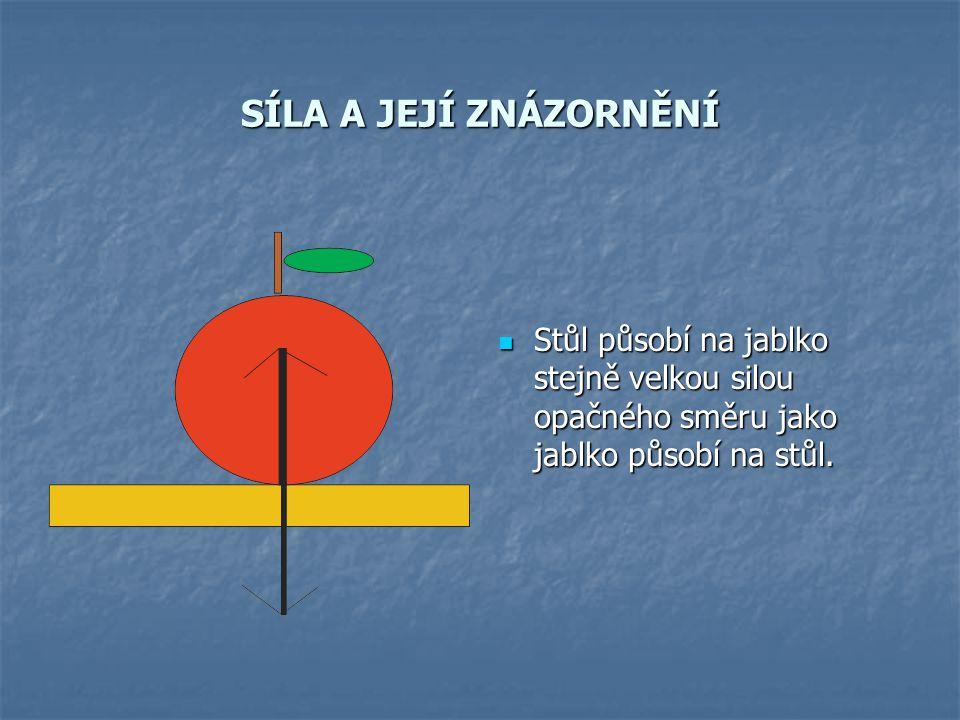 SÍLA A JEJÍ ZNÁZORNĚNÍ Stůl působí na jablko stejně velkou silou opačného směru jako jablko působí na stůl. Stůl působí na jablko stejně velkou silou