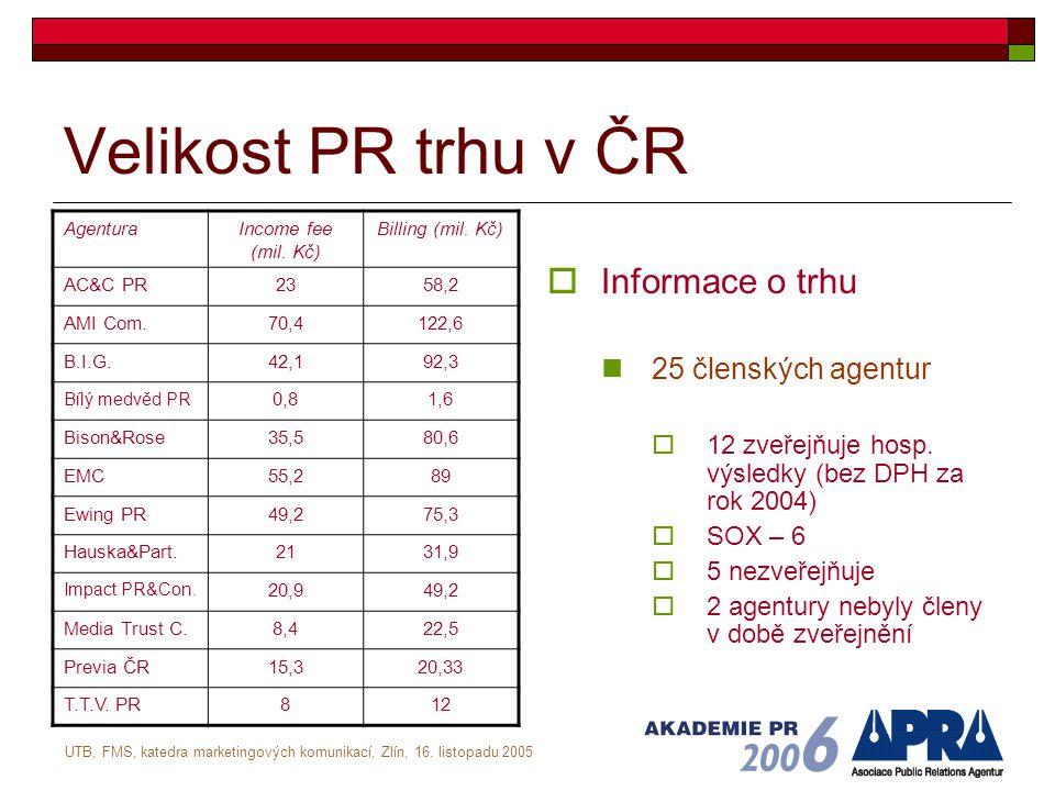 UTB, FMS, katedra marketingových komunikací, Zlín, 16. listopadu 2005 Velikost PR trhu v ČR  Informace o trhu 25 členských agentur  12 zveřejňuje ho