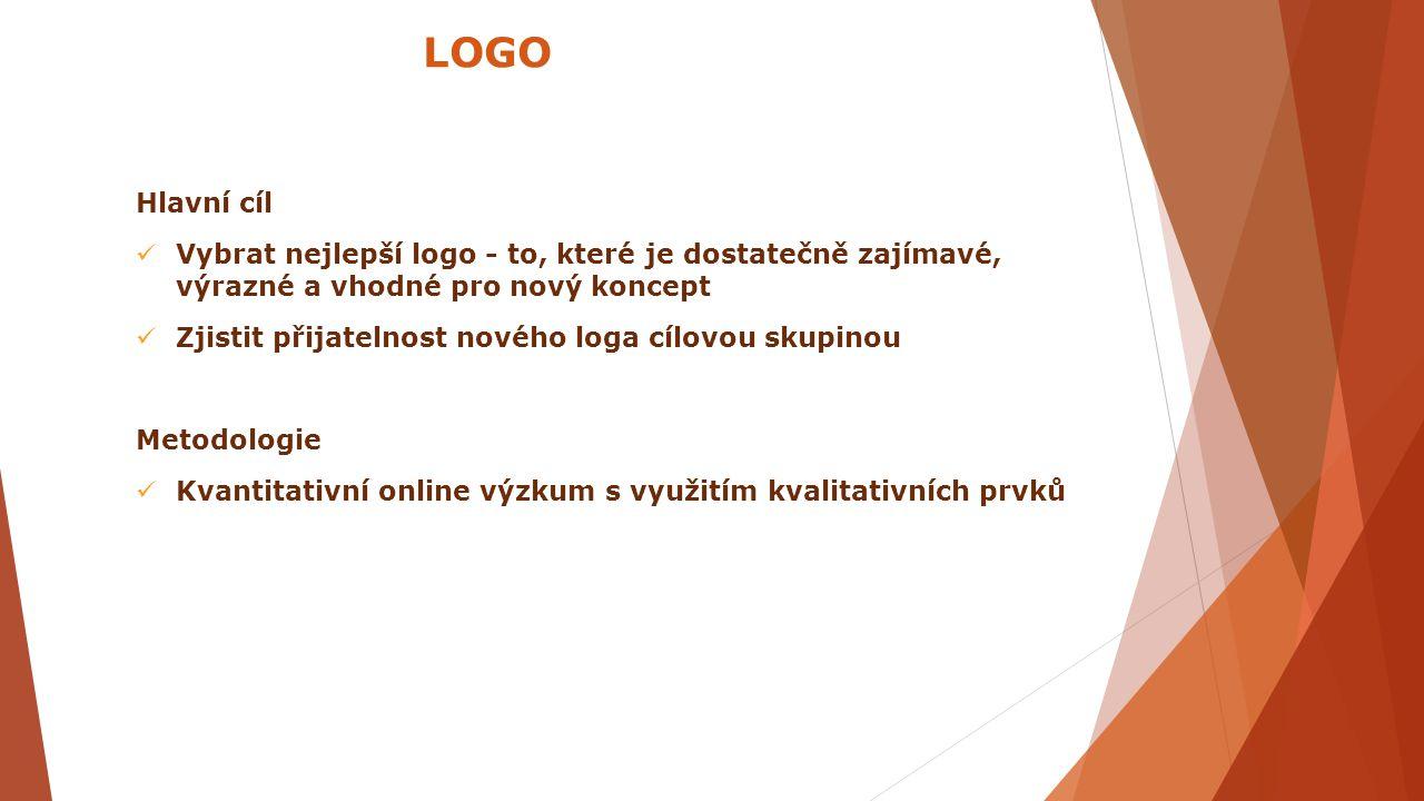 Hlavní cíl Vybrat nejlepší logo - to, které je dostatečně zajímavé, výrazné a vhodné pro nový koncept Zjistit přijatelnost nového loga cílovou skupino