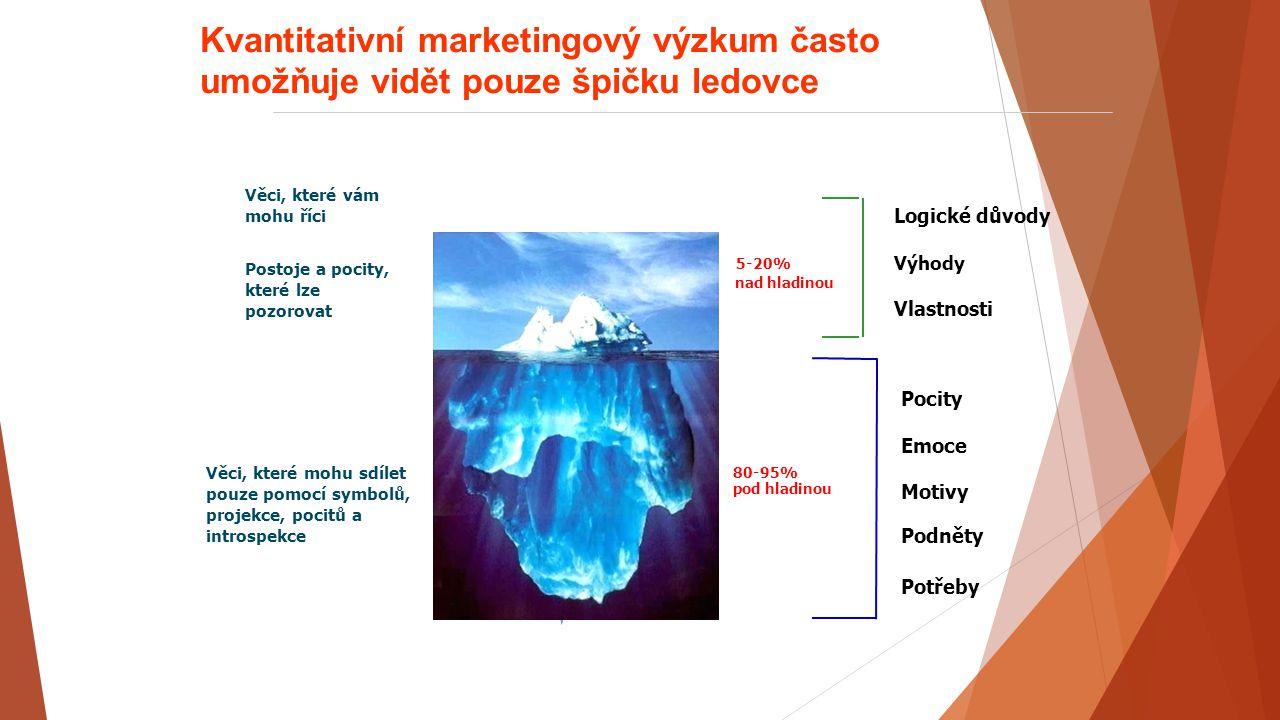 Testování (konceptu) výrobku či komunikace KVALITATIVNÍ - Strategie - Kreativa - Exekuce KVANTITATIVNÍ - Ověření na kvantitě.