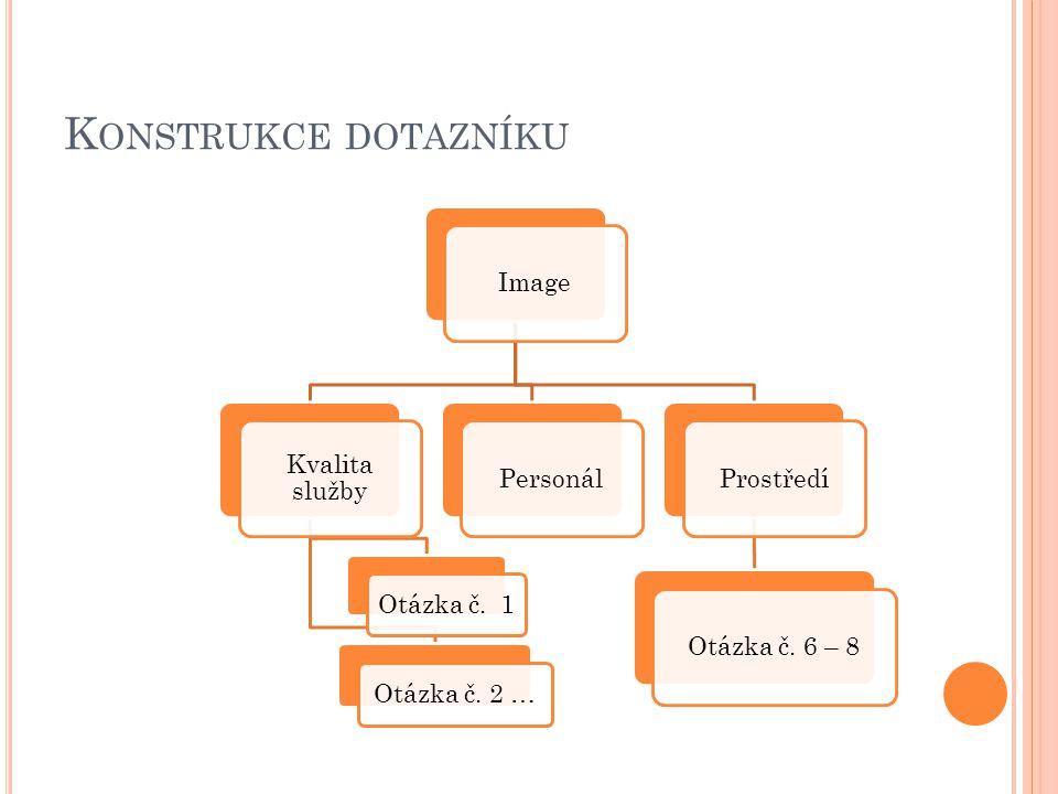 K ONSTRUKCE DOTAZNÍKU Image Kvalita služby Otázka č. 1 Otázka č. 2 … PersonálProstředíOtázka č. 6 – 8