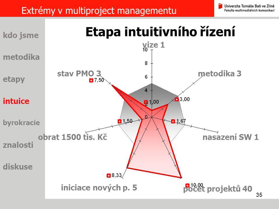 35 Extrémy v multiproject managementu metodika etapy intuice byrokracie znalosti diskuse kdo jsme vize 1 Etapa intuitivního řízení metodika 3 nasazení