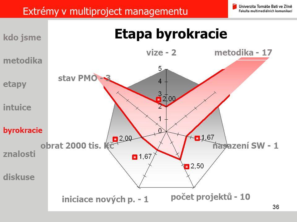 36 Extrémy v multiproject managementu metodika etapy intuice byrokracie znalosti diskuse kdo jsme vize - 2 Etapa byrokracie metodika - 17 nasazení SW
