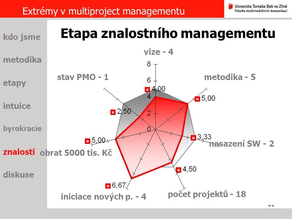38 Extrémy v multiproject managementu metodika etapy intuice byrokracie znalosti diskuse kdo jsme vize - 4 Etapa znalostního managementu metodika - 5