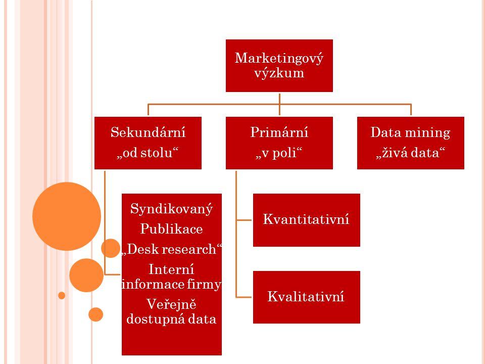 """Marketingový výzkum Sekundární """"od stolu Syndikovaný Publikace """"Desk research Interní informace firmy Veřejně dostupná data Primární """"v poli Kvantitativní Kvalitativní Data mining """"živá data"""