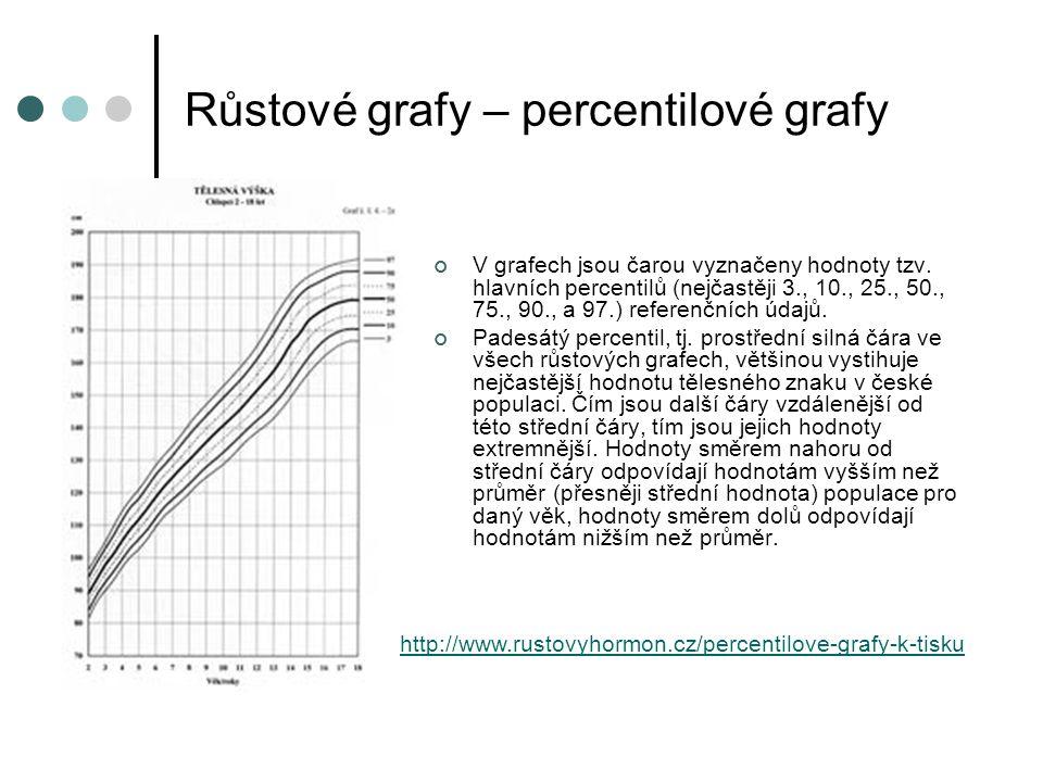 Růstové grafy – percentilové grafy V grafech jsou čarou vyznačeny hodnoty tzv.