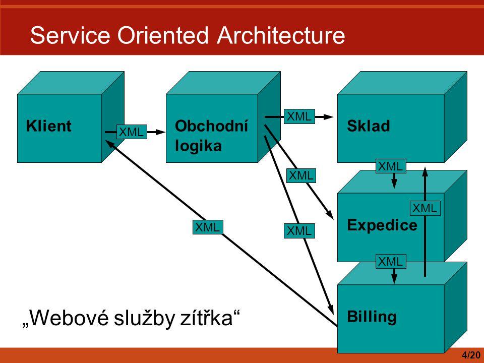 """Service Oriented Architecture 4/20 KlientObchodní logika XML ExpediceSklad XML Billing XML """"Webové služby zítřka"""""""