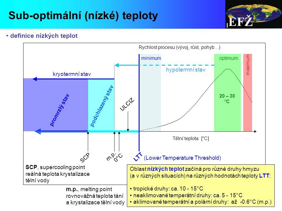 EFŽ Sub-optimální (nízké) teploty Rychlost procesu (vývoj, růst, pohyb...) Tělní teplota [°C] LTT 0°C0°C Oblast nízkých teplot začíná pro různé druhy hmyzu (a v různých situacích) na různých hodnotách teploty LTT: tropické druhy: ca.
