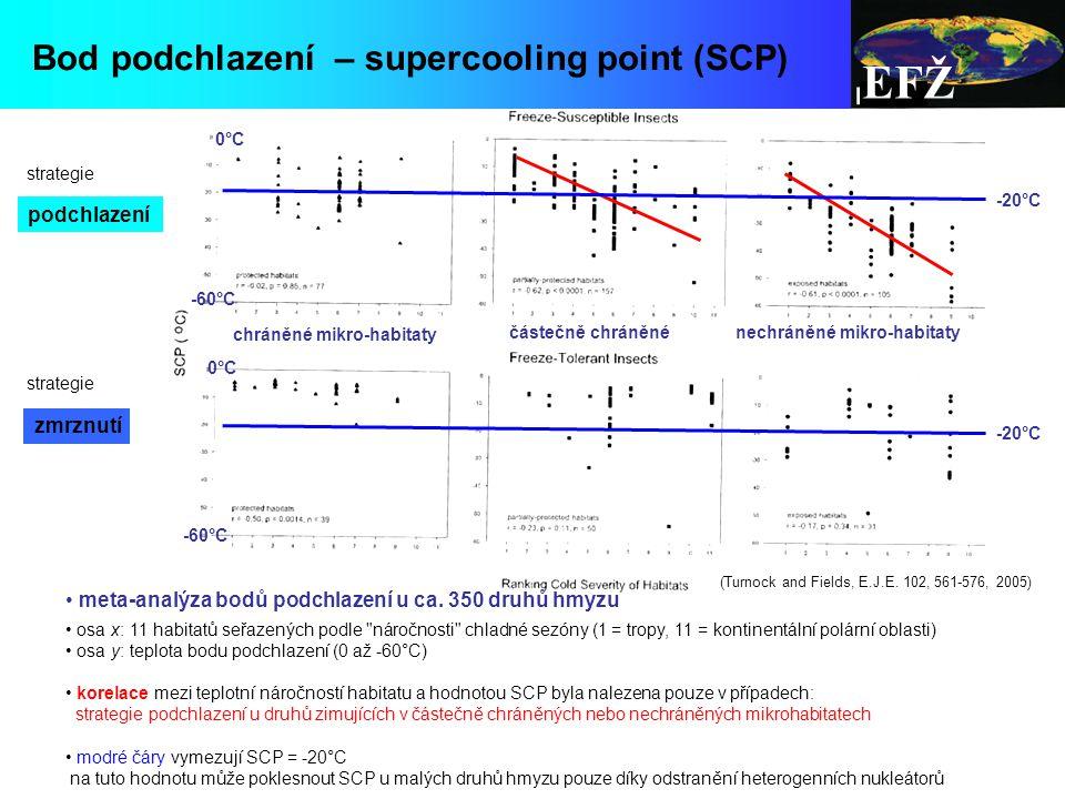EFŽ meta-analýza bodů podchlazení u ca.
