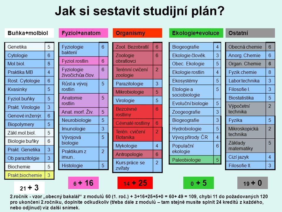 Jak si sestavit studijní plán.Genetika5 Cytologie6 Mol.biol.8 Praktika MB4 Rost.