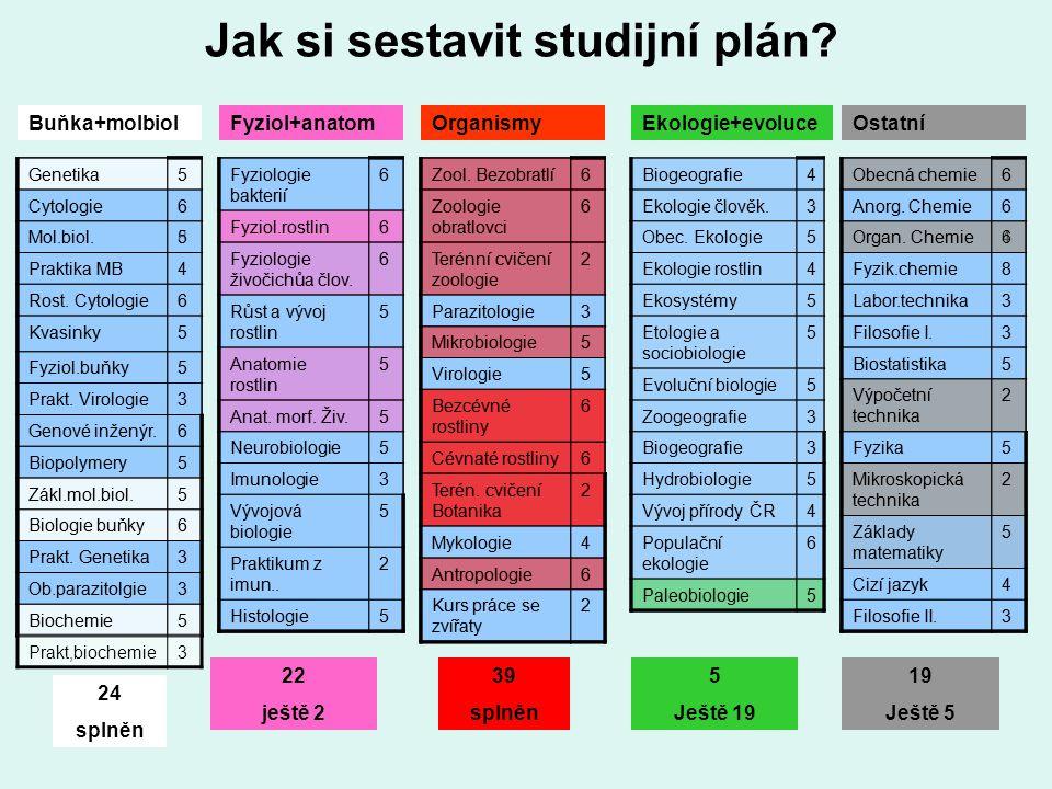 Jak si sestavit studijní plán? Genetika5 Cytologie6 Mol.biol.8 Praktika MB4 Rost. Cytologie6 Kvasinky5 Fyziol.buňky5 Prakt. Virologie3 Genové inženýr.