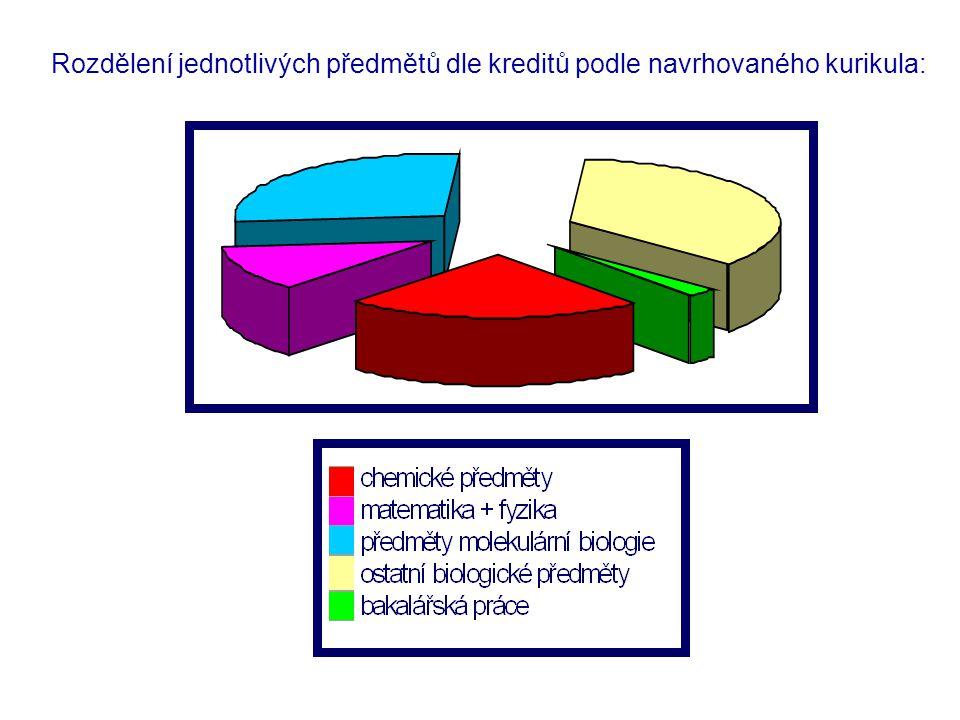 Rozdělení jednotlivých předmětů dle kreditů podle navrhovaného kurikula: