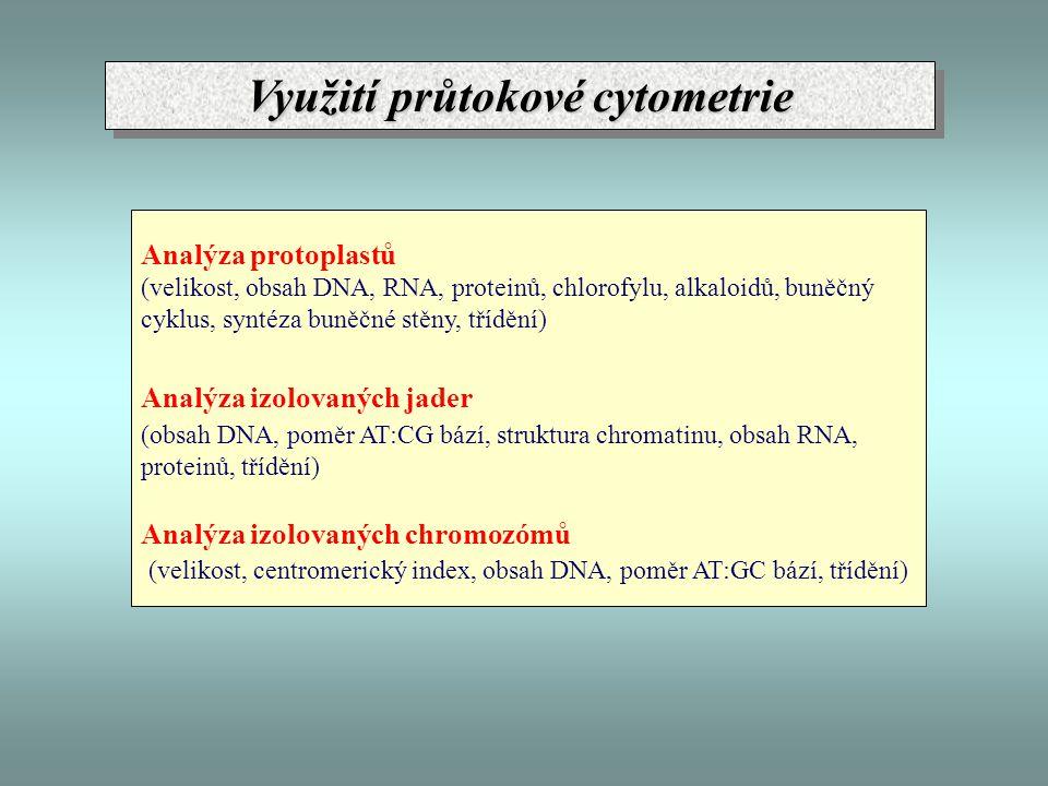Využití průtokové cytometrie Analýza protoplastů (velikost, obsah DNA, RNA, proteinů, chlorofylu, alkaloidů, buněčný cyklus, syntéza buněčné stěny, tř
