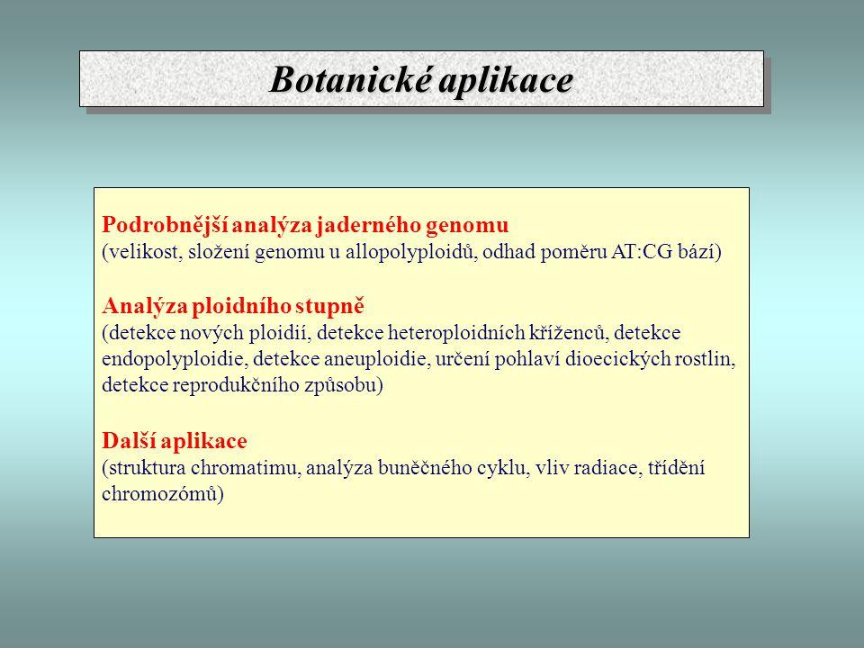 Botanické aplikace Podrobnější analýza jaderného genomu (velikost, složení genomu u allopolyploidů, odhad poměru AT:CG bází) Analýza ploidního stupně
