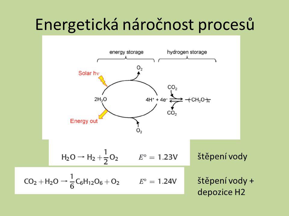 Energetická náročnost procesů štěpení vody štěpení vody + depozice H2