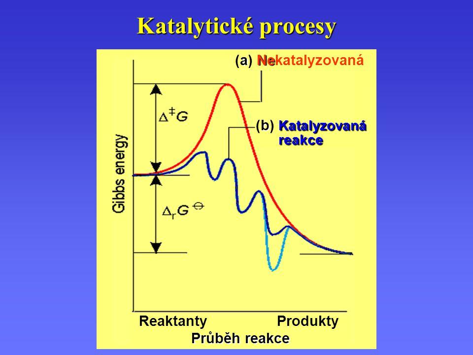 Katalytické procesy ReaktantyProdukty Průběh reakce aNe (a) Nekatalyzovaná b Katalyzovaná (b) Katalyzovaná reakce reakce