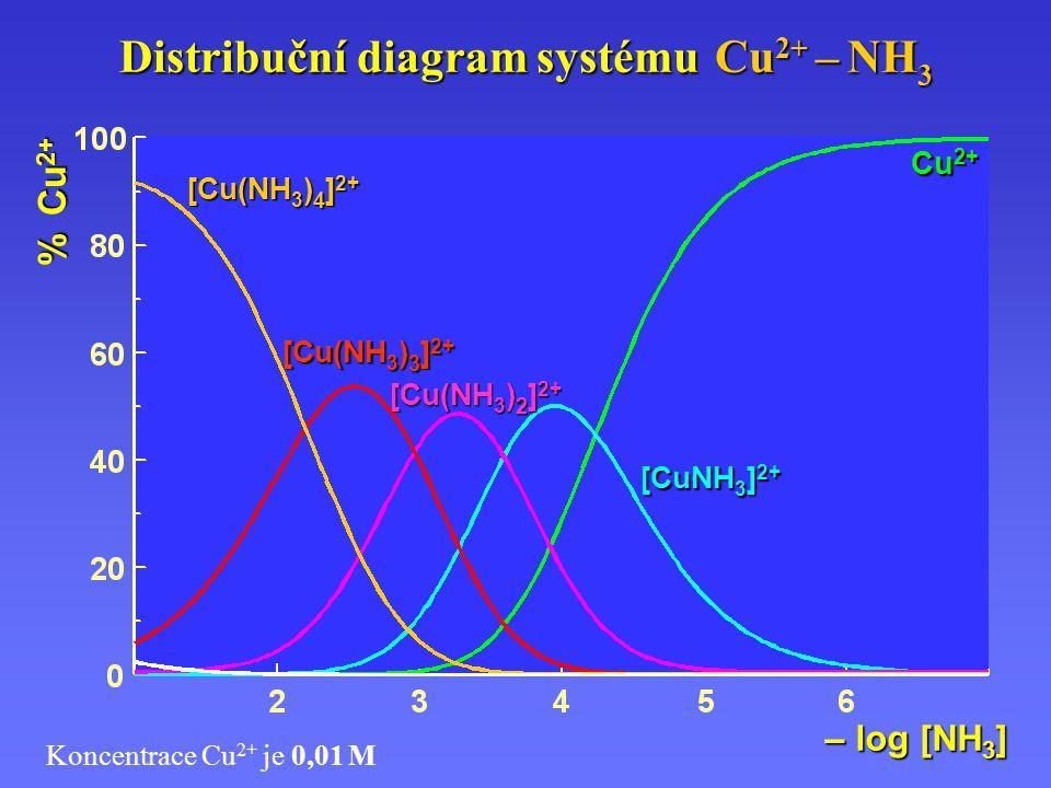 Distribuční diagram systému Cu 2+ – NH 3 [Cu(NH 3 ) 4 ] 2+ [Cu(NH 3 ) 3 ] 2+ [Cu(NH 3 ) 2 ] 2+ [CuNH 3 ] 2+ Cu 2+ % Cu 2+ – log [NH 3 ] Koncentrace Cu