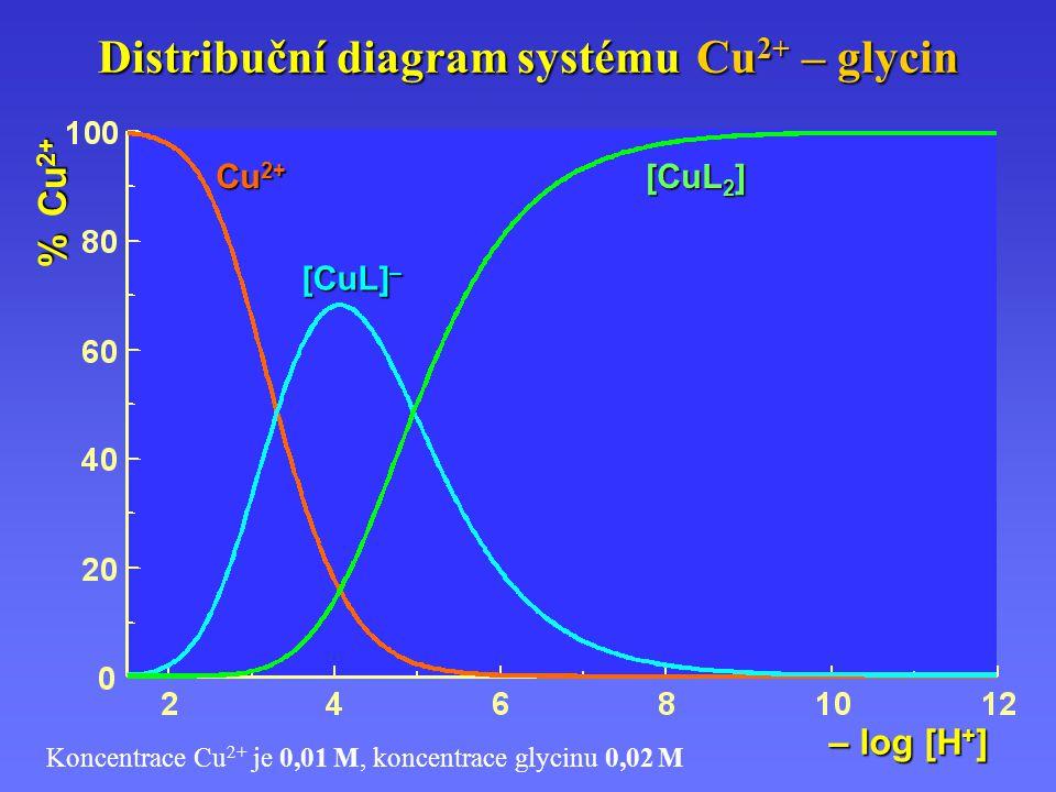 Distribuční diagram systému Cu 2+ – glycin Koncentrace Cu 2+ je 0,01 M, koncentrace glycinu 0,02 M [CuL] – Cu 2+ % Cu 2+ – log [H + ] [CuL 2 ]