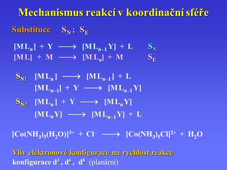 Mechanismus reakcí v koordinační sféře Substituce S N ; S E S N [M L n ] + Y  [M L n –1 Y] + L S N S E [M L] + M  [M L n ] + M S E. S N 1 S N 1 [M