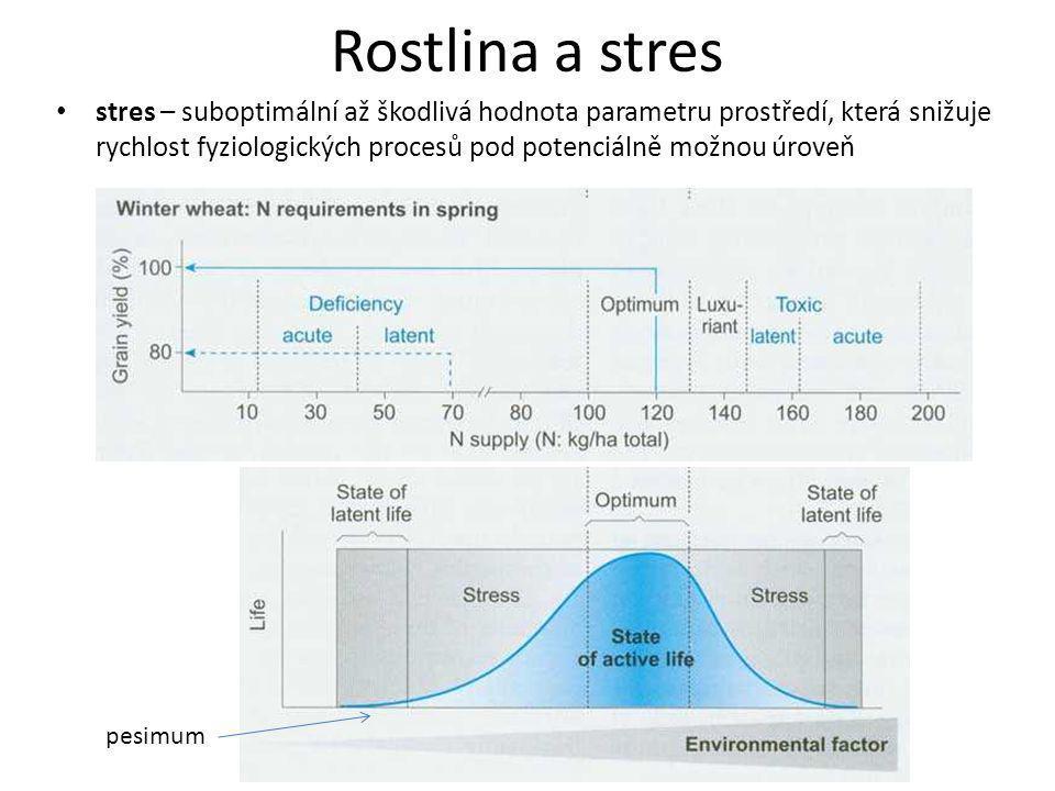 Rostlina a stres stres – suboptimální až škodlivá hodnota parametru prostředí, která snižuje rychlost fyziologických procesů pod potenciálně možnou úr